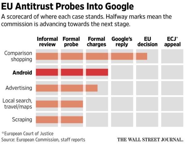 欧盟正式指控谷歌 安卓再成矛盾焦点