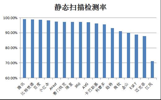 赛可达发布2016中文PC杀毒查杀能力横评报告