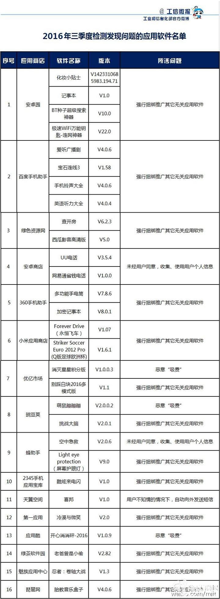 工信部发布违规APP名单 隐私泄露严重