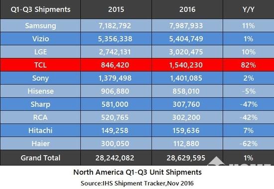 TCL北美提速发力 多媒体进驻门店过万 销量翻倍