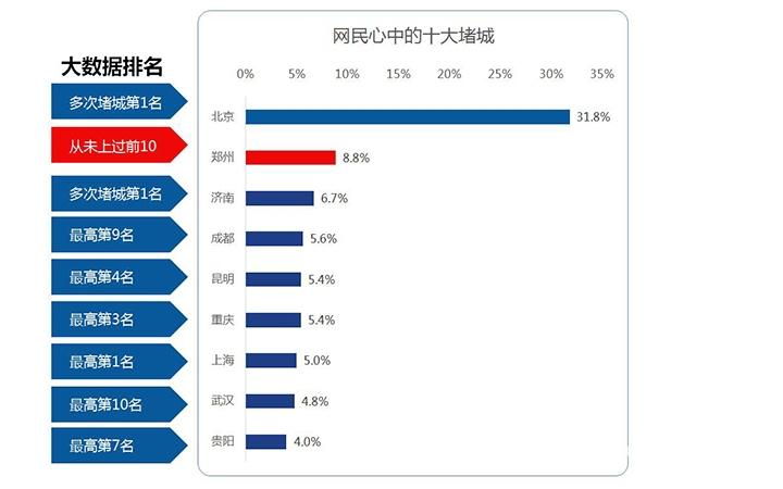2016交通报告出炉 最堵的果然是北京!