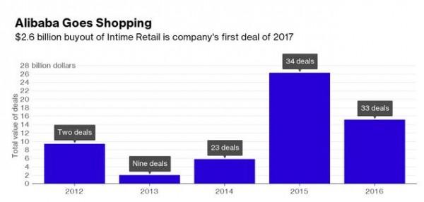 26亿豪赌银泰:能颠覆传统零售业吗?