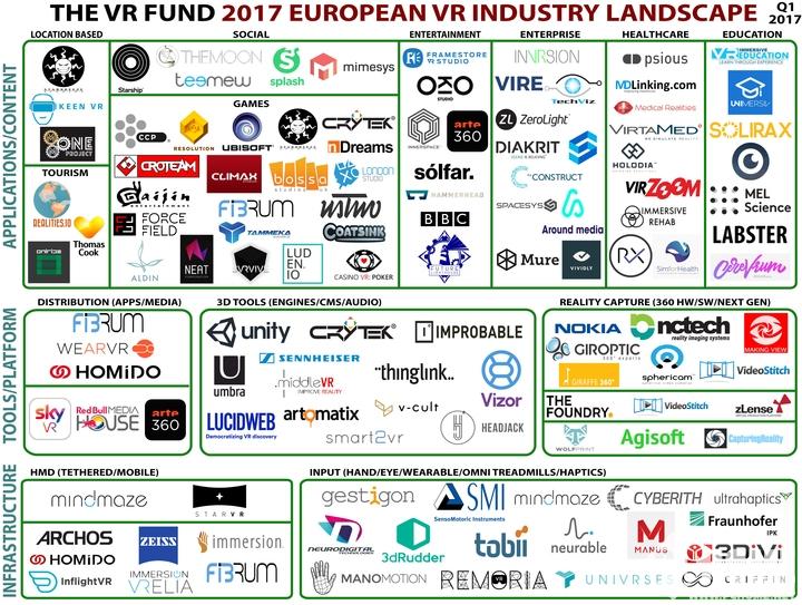 风投公司调查欧洲300家VR公司行业面貌