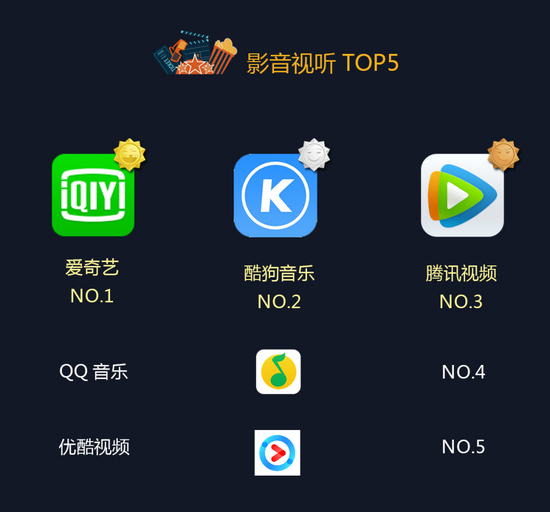金立手机2016年度APP下载总榜揭晓