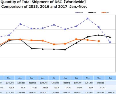 CIPA公布17年11月相机全球出货量统计