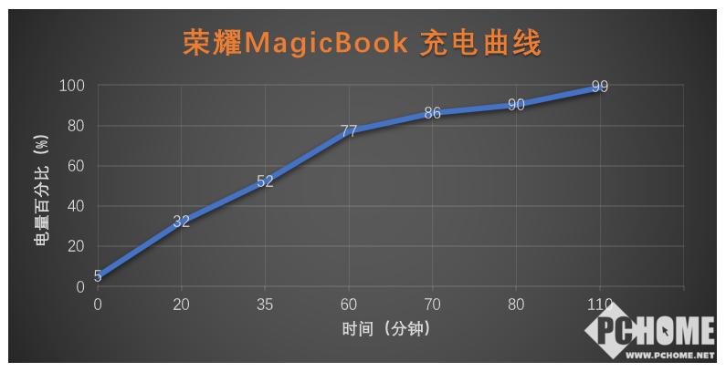 持久续航 独显轻薄 荣耀MagicBook评测