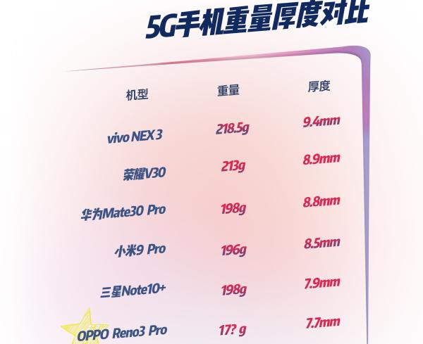 OPPO Reno3 Pro重量曝光:4025mAh大电池仅171g