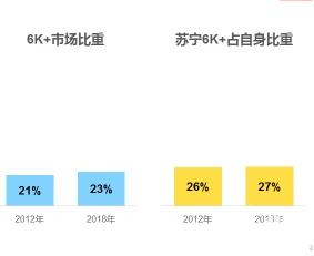 苏宁818发烧购物节捷报频传:2018上半年家电全渠道第一
